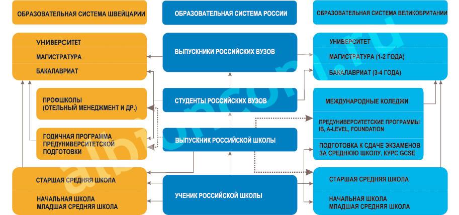Схема образовательных систем
